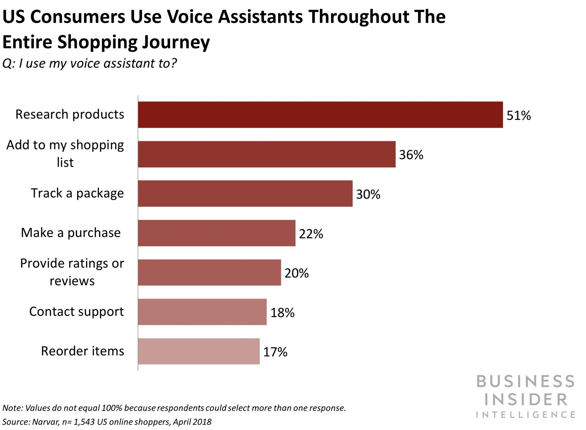 US Consumers Use Voice Assistants Throughout the Entire Shopping Journey
