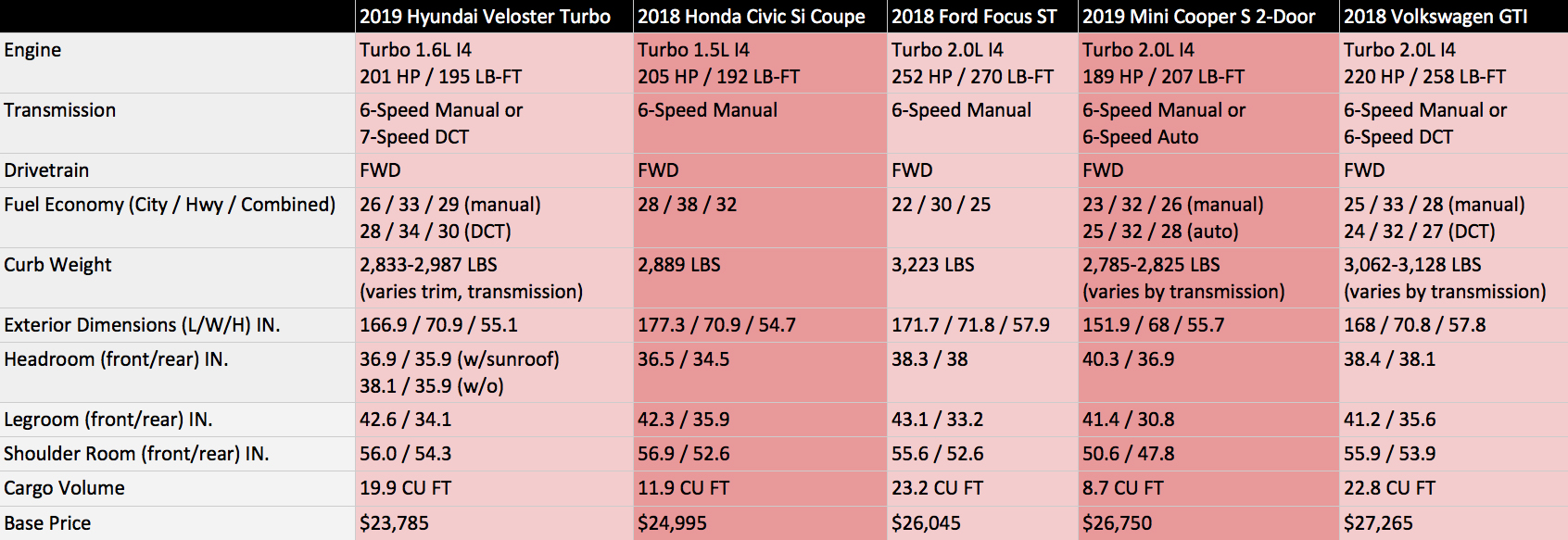 Comparsion of small sporty cars