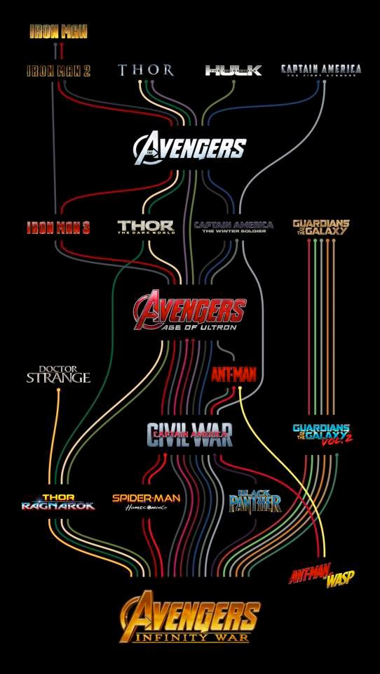 Avengers Character Paths