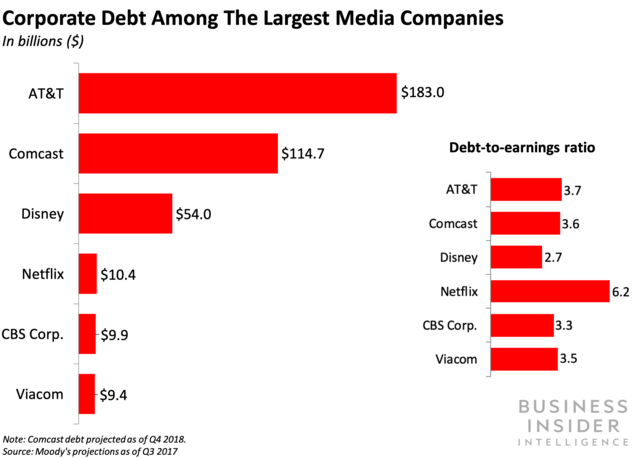 corporate debt among the largest media companies