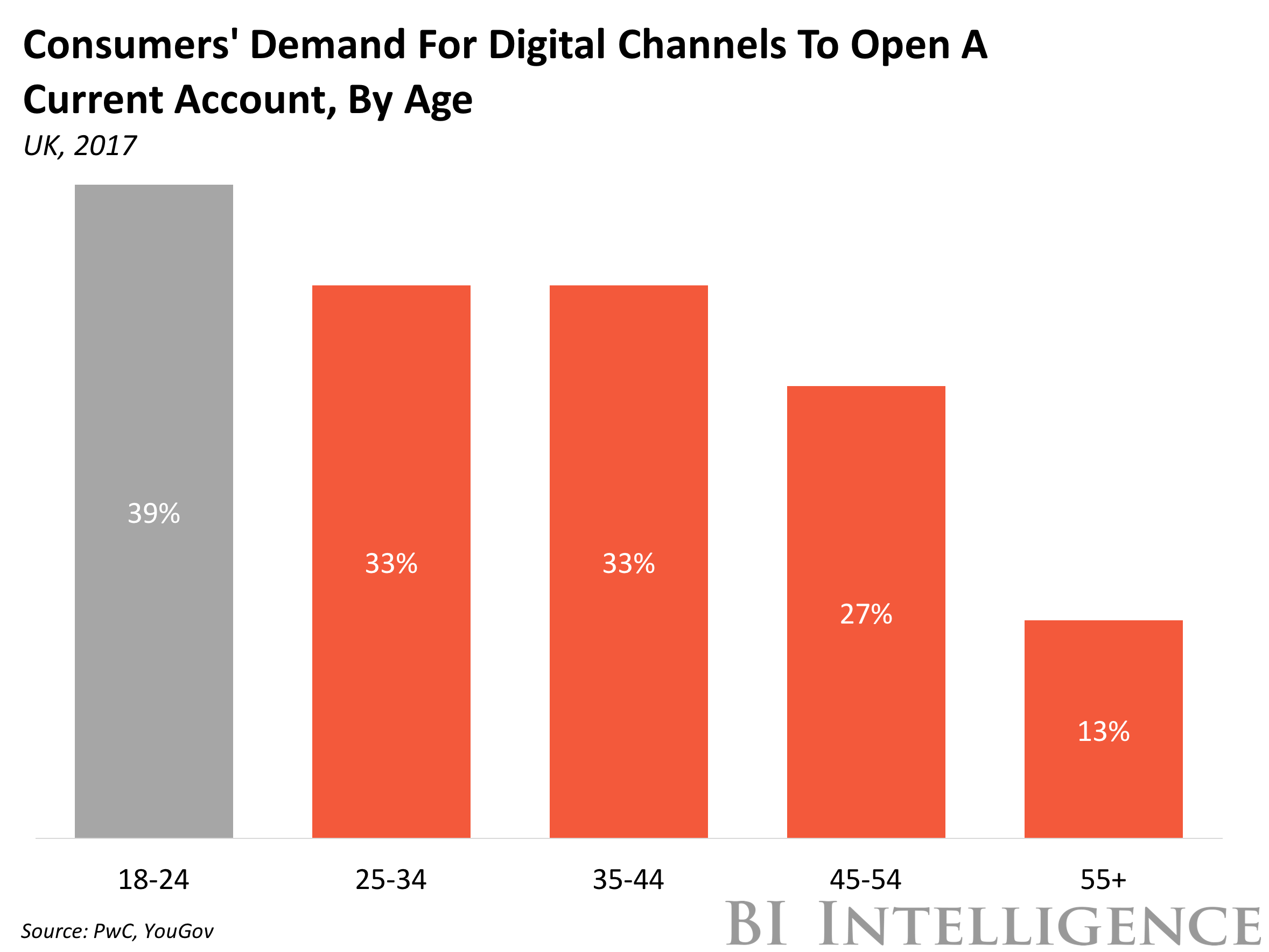 Consumer Demand for Digital Channels