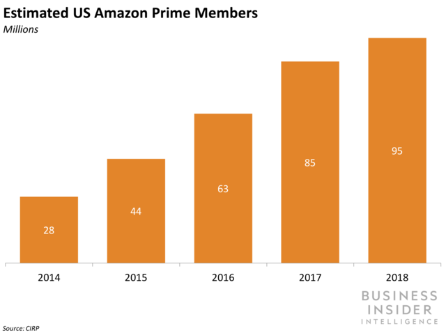 Estimated US Amazon Prime Members