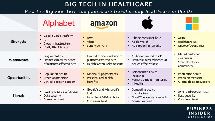 bii big tech in healthcare ALL Four