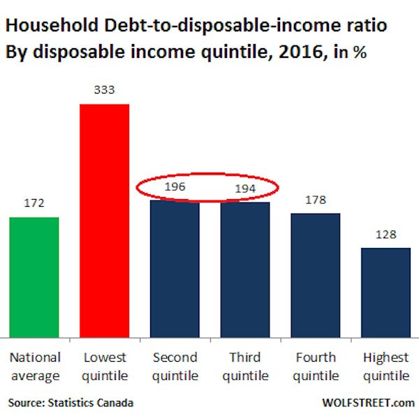 Canada debt disposable income ratio 2016 by income quintile