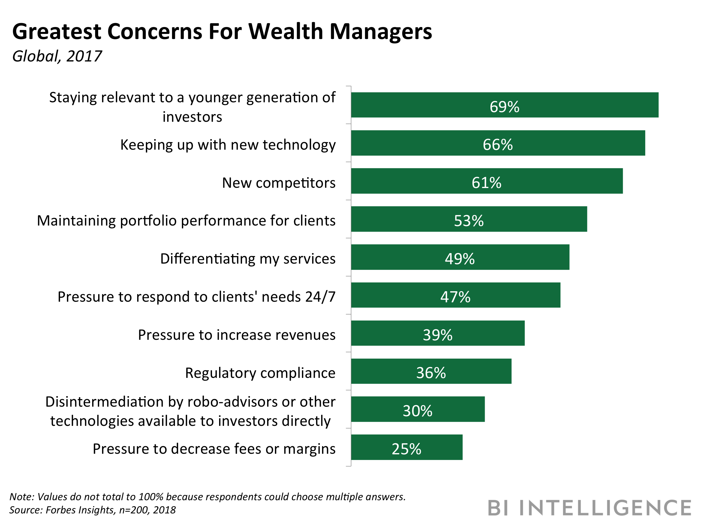 concerns for wealth managers