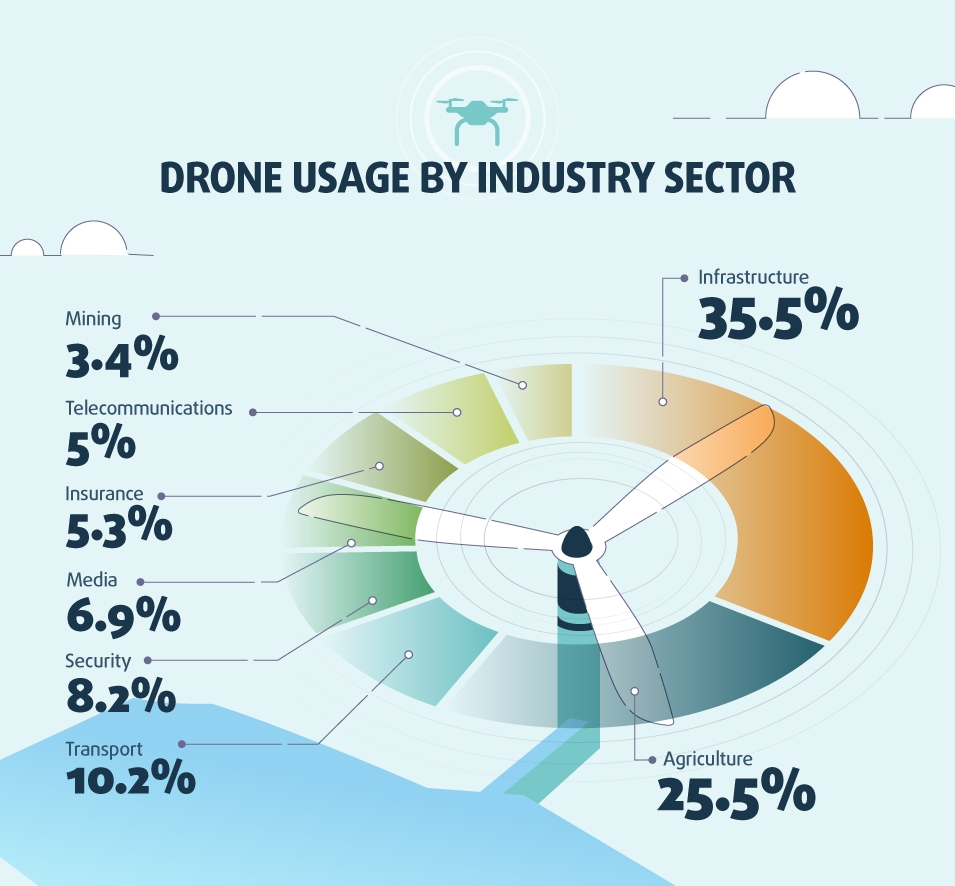 Drones-in-Construction-Sectors
