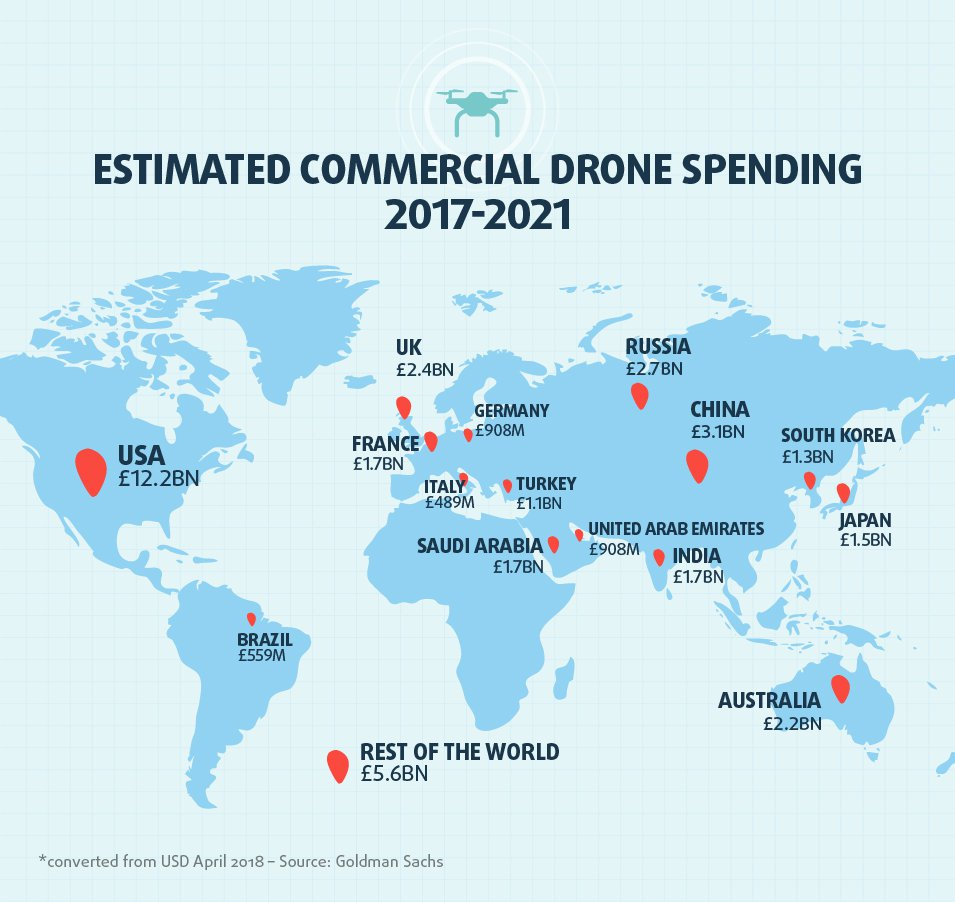Drones-Commercial-Global-Spend