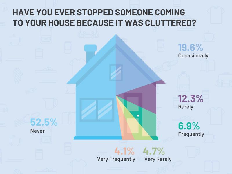 have you ever stopped someone coming to your house because of clutter