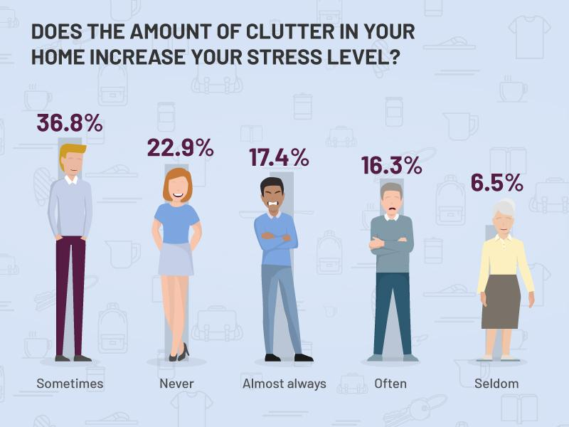 does the amount of clutter increase stress levels
