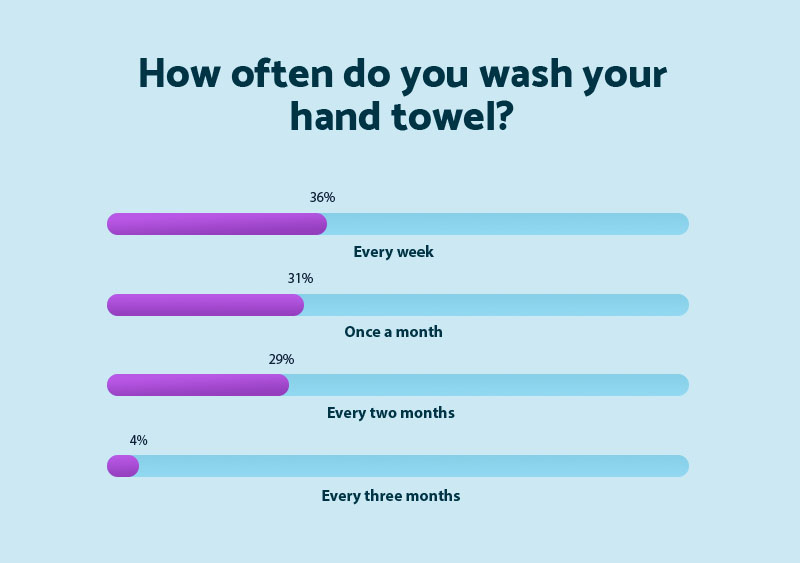 washing-hand-towel