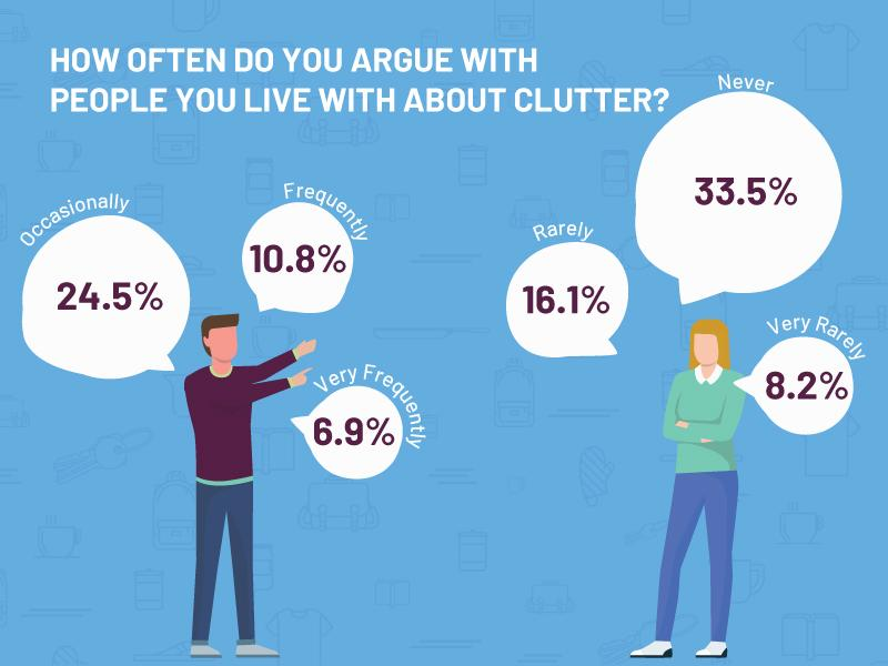 how often do you argue about clutter