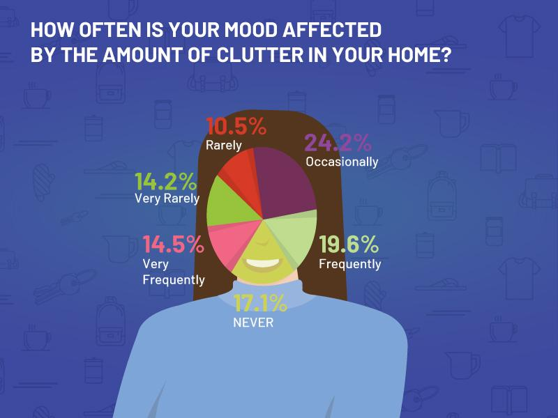 how often mood is affected by clutter