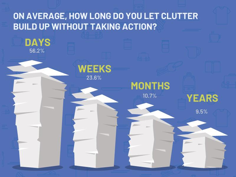 how long do you let clutter build up